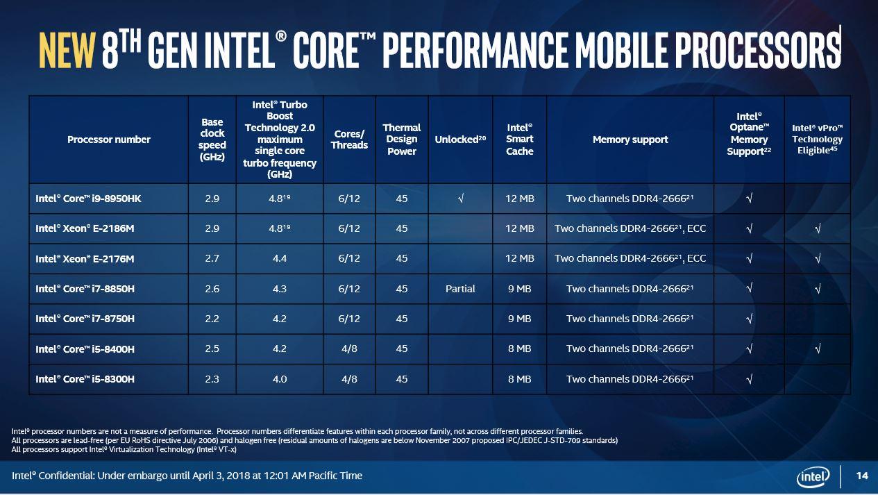 Noile procesoare Intel pentru laptop – i9 si 6-core cu Coffee Lake