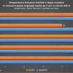 procesor laptop lenovo temperaturi