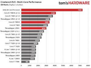 performanta procesor intel 28 nuclee cinebench