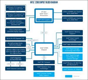 chipset intel z390