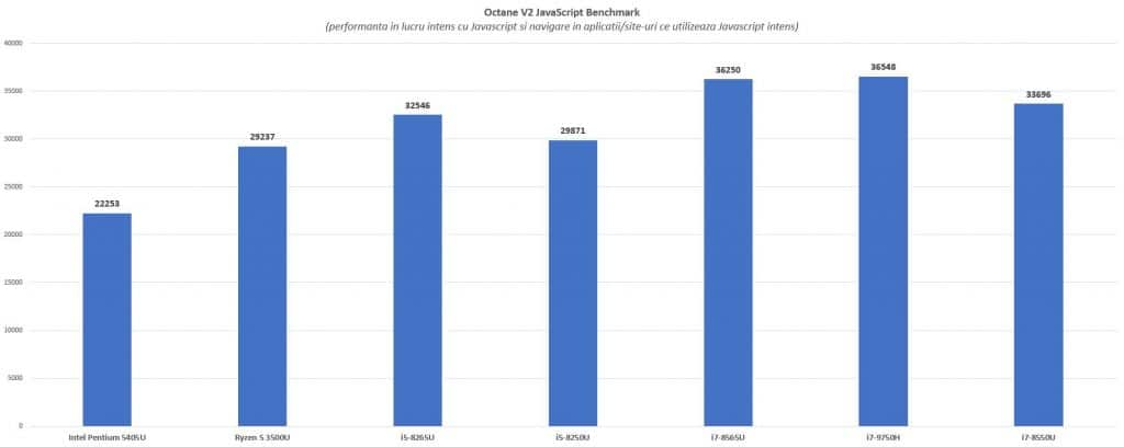 javascript benchmark procesoare din notebook